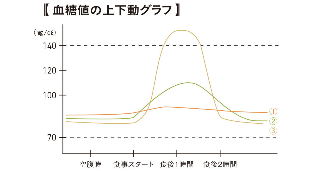 血糖値上下動グラフ