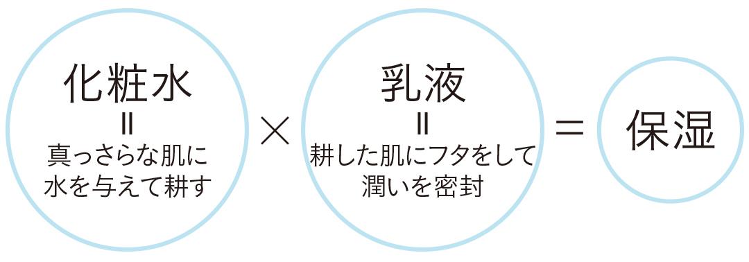 化粧水×乳液=保湿