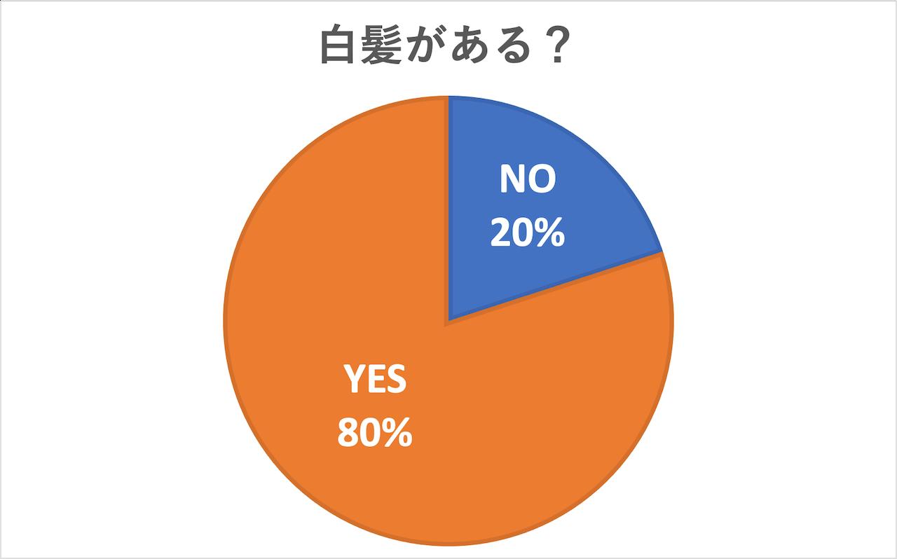 「白髪がある?」という質問に「YES」と回答したのは80%でした。アラフォー女性の8割に白髪があることが判明!