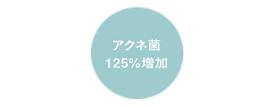 アクネ菌125%増加