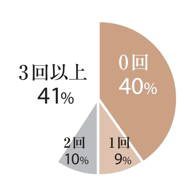 0回:40%、1回:9%、2回:10%、3回以上:41%