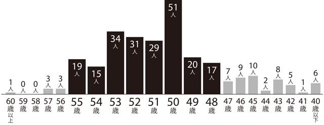 生理が終わる平均年齢は? そもそも閉経ってなんですか?【閉経したら、何が変わるの?】
