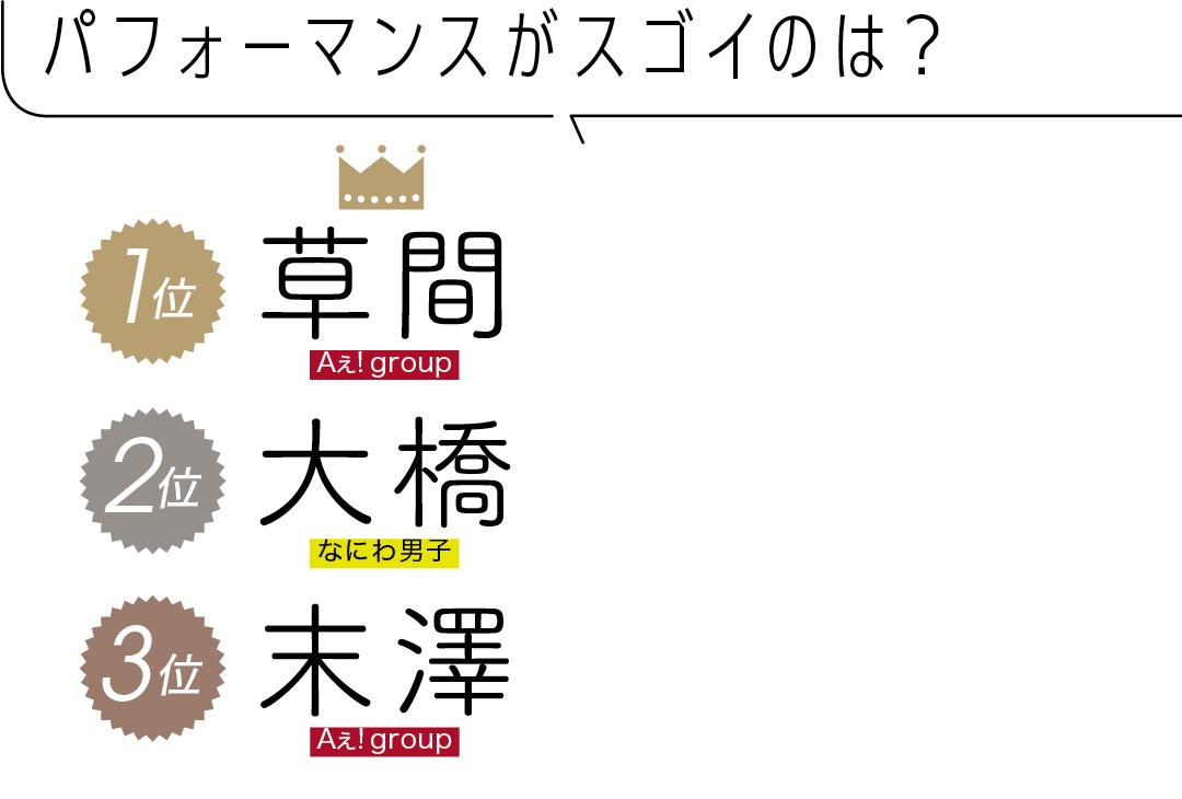パフォーマンスがスゴイのは? 1位 草間 Aぇ! group 2位 大橋 なにわ男子 3位 末澤 Aぇ! group