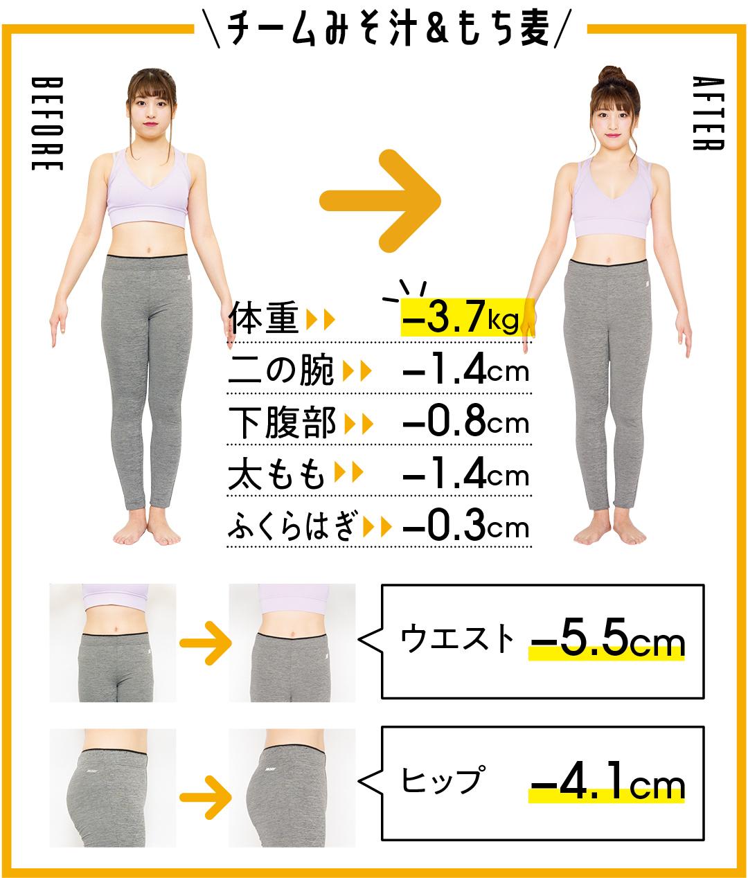 チームみそ汁&もち麦 体重-3.7kg 二の腕-1.4cm 下腹部-0.8cm 太もも-1.4cm ふくらはぎ-0.3cm ウエスト-5.5cm ヒップ-4.1cm