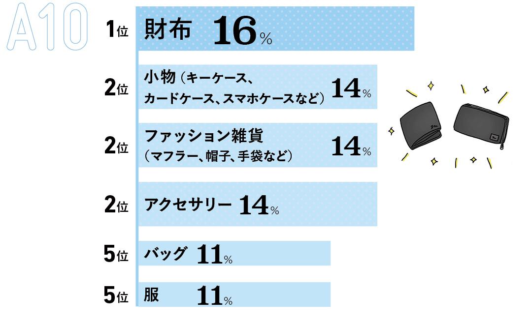 1位 財布(16%) 2位 キーケース、カードケース、スマホケースなど小物(14%) 3位 マフラー、帽子、手袋などファッション雑貨(14%) 4位 アクセサリー(14%) 5位 バッグ(11%) 5位 服(11%)