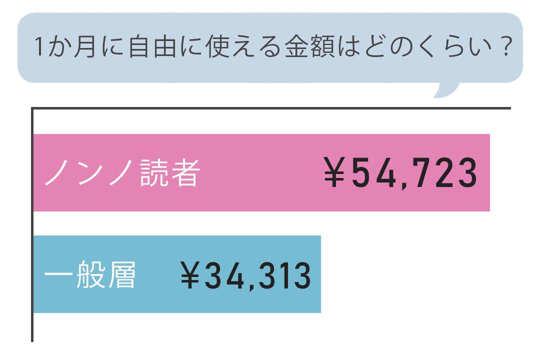 1か月に自由に使える金額(住居費、光熱費、学費などは除く)