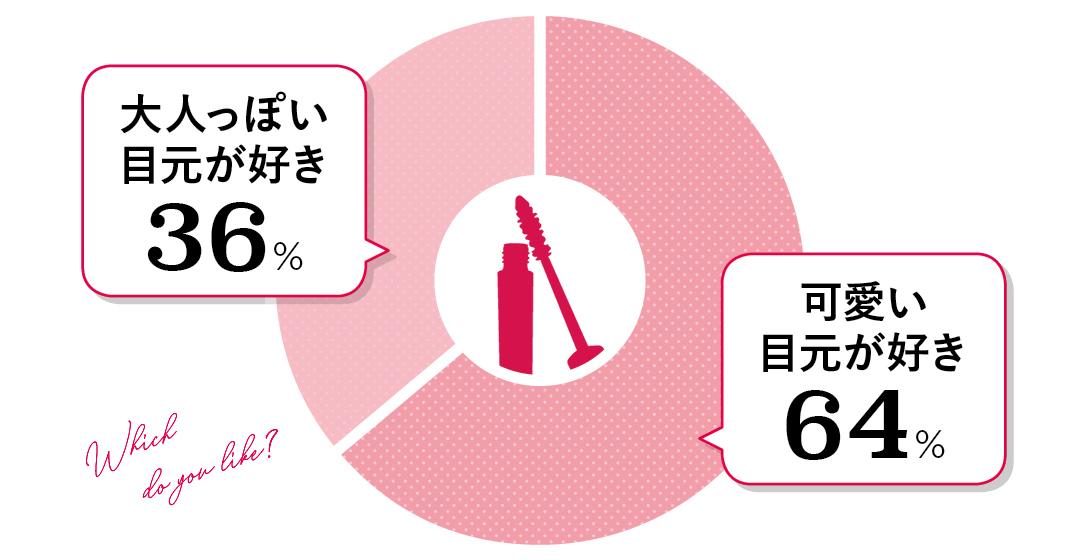 大人っぽい目元が好き(36%)可愛い目元が好き(64%)