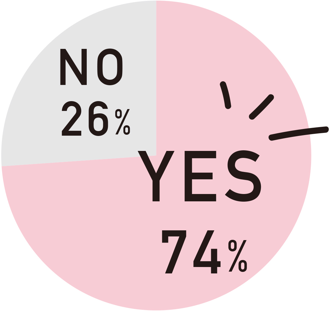 """""""YES74%NO26%/"""