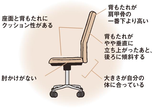 自分に合った理想的な椅子を選ぶ