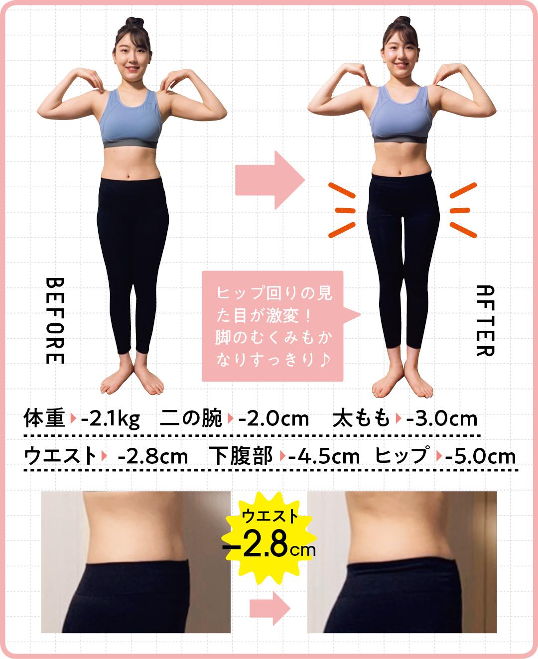 体重   -2.1kg    二の腕   -2.0cm 太もも   -3.0cm ウエスト    -2.8cm  下腹部   -4.5cm ヒップ   -5.0cm