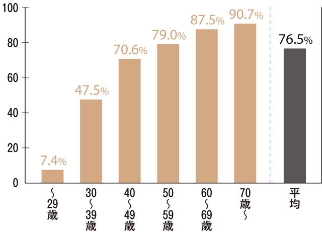 世帯主の年齢別持ち家率