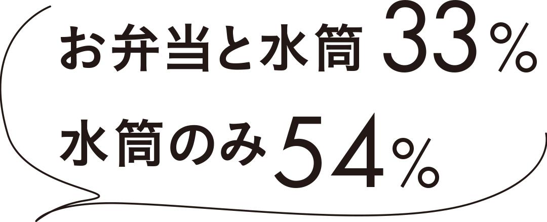 お弁当と水筒33% 水筒のみ54%