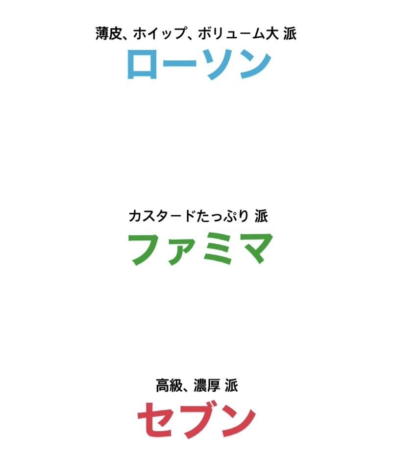 コンビニ3社 シュークリーム食べ比べ_1_8