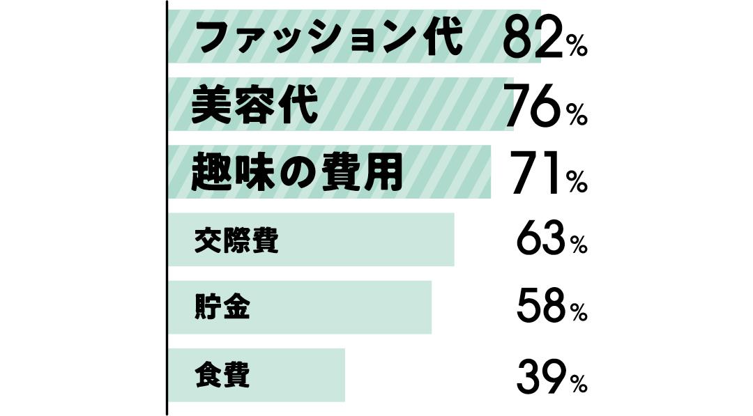 アルバイト代の使い道は、ファッション代:82% 美容代:76% 趣味の費用:71% 交際費:63% 貯金:58% 食費:39%
