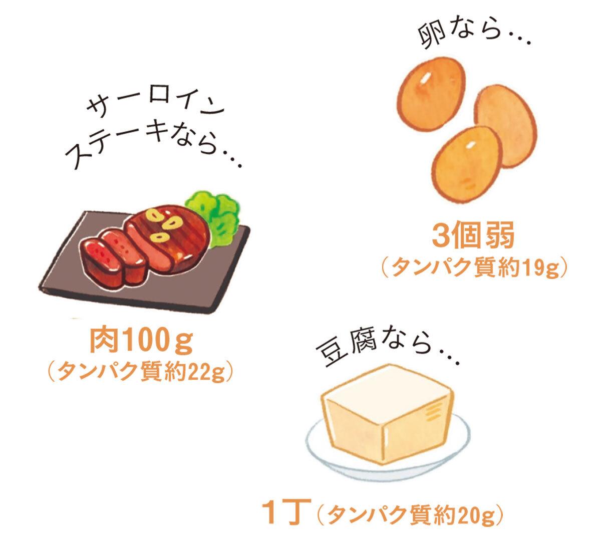 タンパク質は、サーロインステーキなら肉100g中に約22g、卵なら3個弱中に約19g、豆腐なら1丁のうち約20g