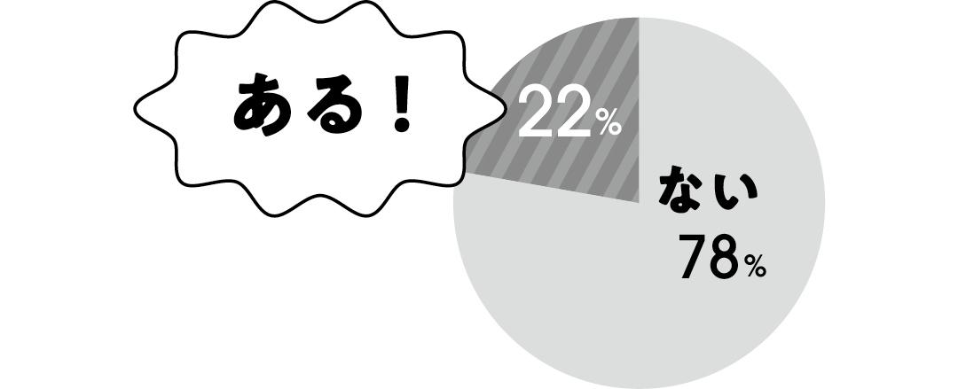 ない:78% ある!:22%