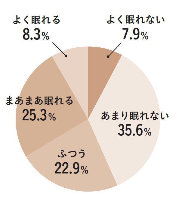 「夕方ツライ」人のうち約43%は睡眠の質がよくなかった!