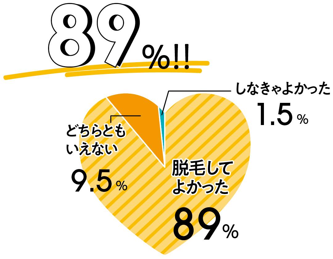 89%が「やってよかった」! 経験者の脱毛トーク★ 横澤夏子さんも告白! _1_3