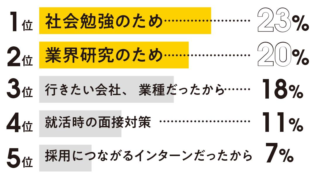 【就活】最新インターン事情2019・この夏エントリーする前にチェック! _1_4