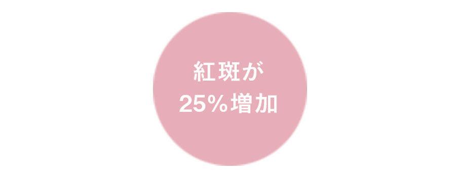 紅斑が25%増加