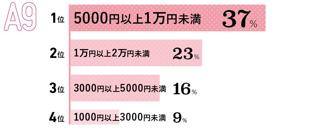 1位 5000円以上1万円未満(37%) 2位 1万円以上2万円未満(23%) 3位 3000円以上5000円未満(16%) 4位 1000円以上3000円未満(9%)