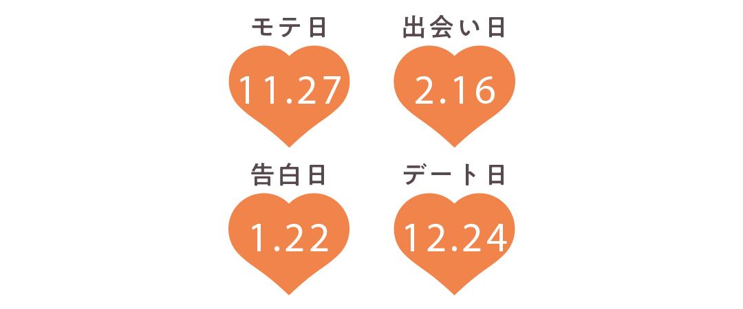 射手座の運勢【Love Me Doさんの恋占い2019-2020冬】_1_2