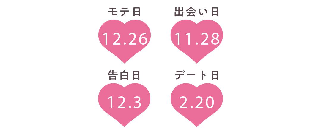 山羊座の運勢【Love Me Doさんの恋占い2019-2020冬】_1_2