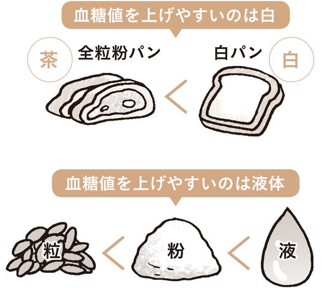 食べ物 する を 膵臓 強く 膵臓によい食べ物って何ですか?