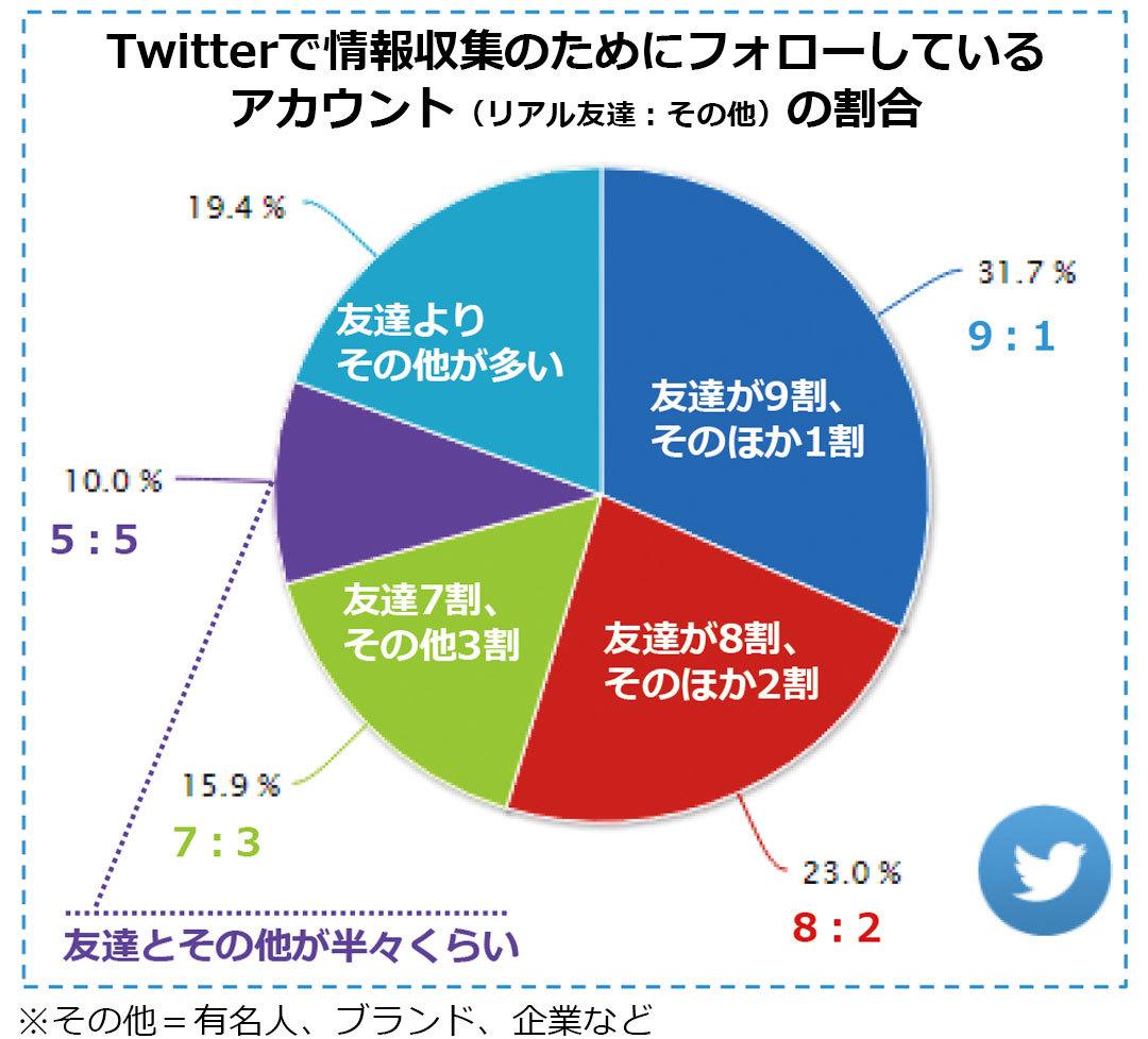 ミレニアル世代のTwitterのアカウントフォロー数の割合(友達|ブランド|有名人|企業)