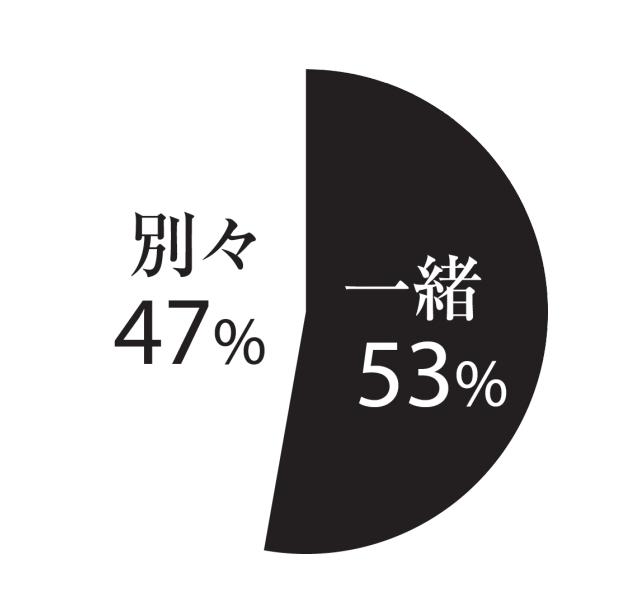 一緒53%、別々47%