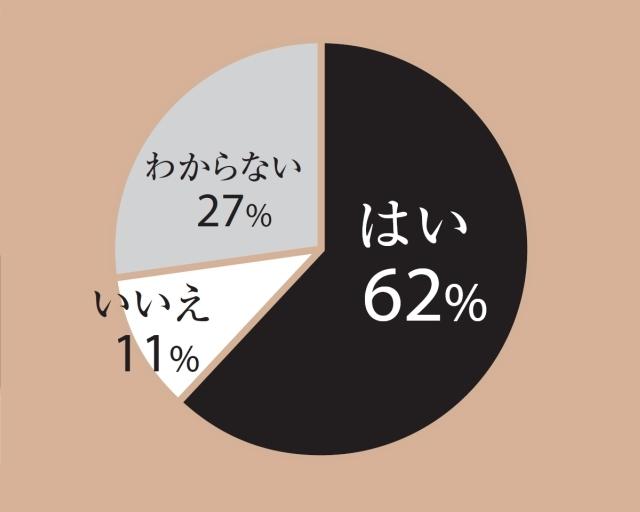 はい62% いいえ11% わからない27%