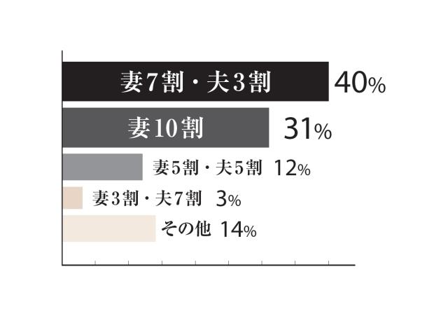 妻7割・夫3割が40%、妻10割が31%