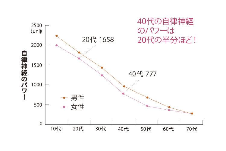 ※資料提供/東京疲労・睡眠クリニック