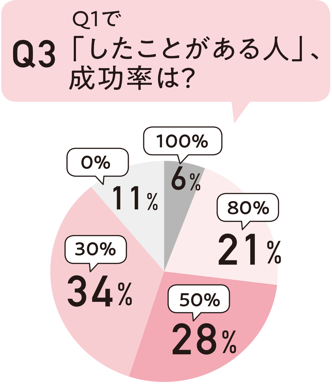 Q1で「したことがある人」、成功率は?