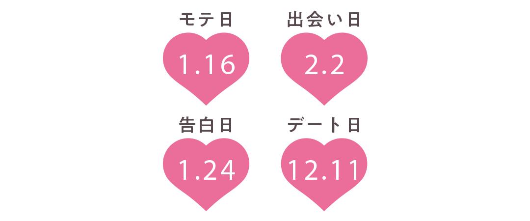 双子座の運勢【Love Me Doさんの恋占い2019-2020冬】_1_2