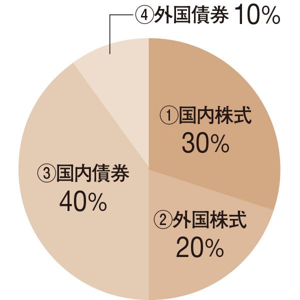 株式50%、債券50% の安定成長型バランスファンド