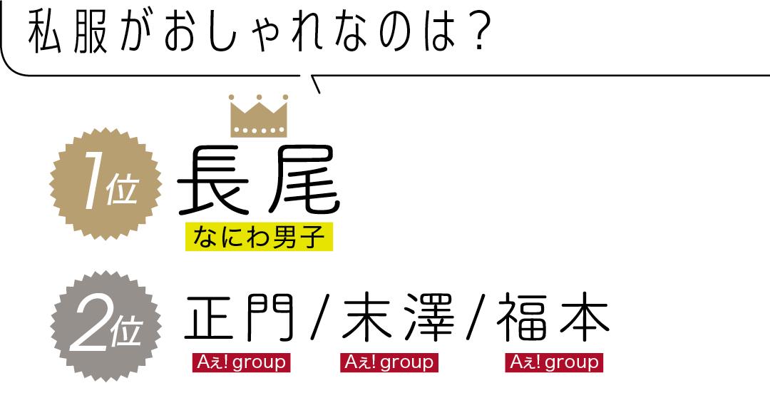 私服がおしゃれなのは? 1位 長尾 なにわ男子 2位 正門 Aぇ! group /末澤 Aぇ! group/福本 Aぇ! group
