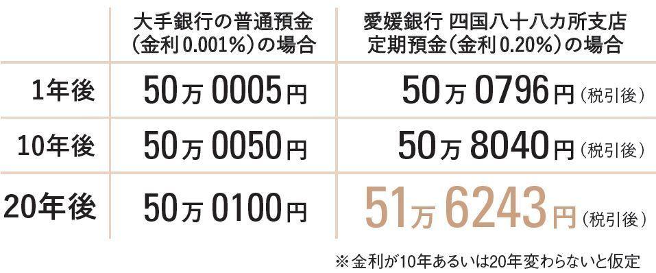 50万円を、地方銀行の定期預金に動かしたら、20年間でどうなる?