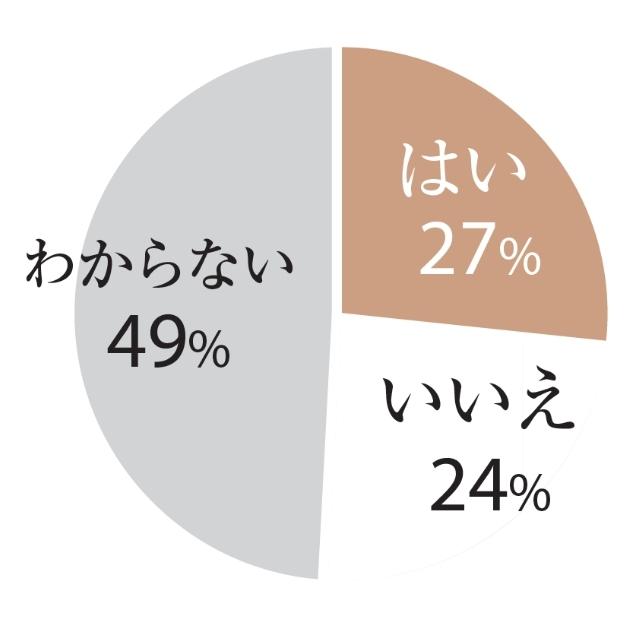 Q33.生まれ変わっても今の夫と結婚しますか? はい:27%、いいえ:24%、わからない:49%