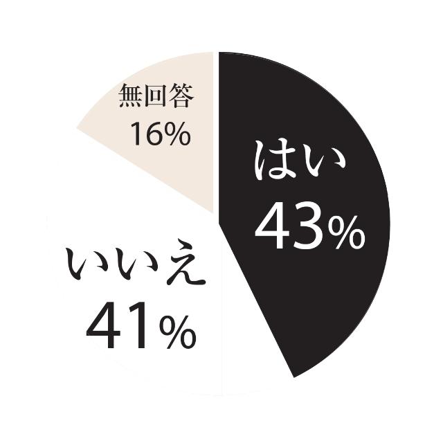 はい:43%、いいえ:41%、無回答:16%