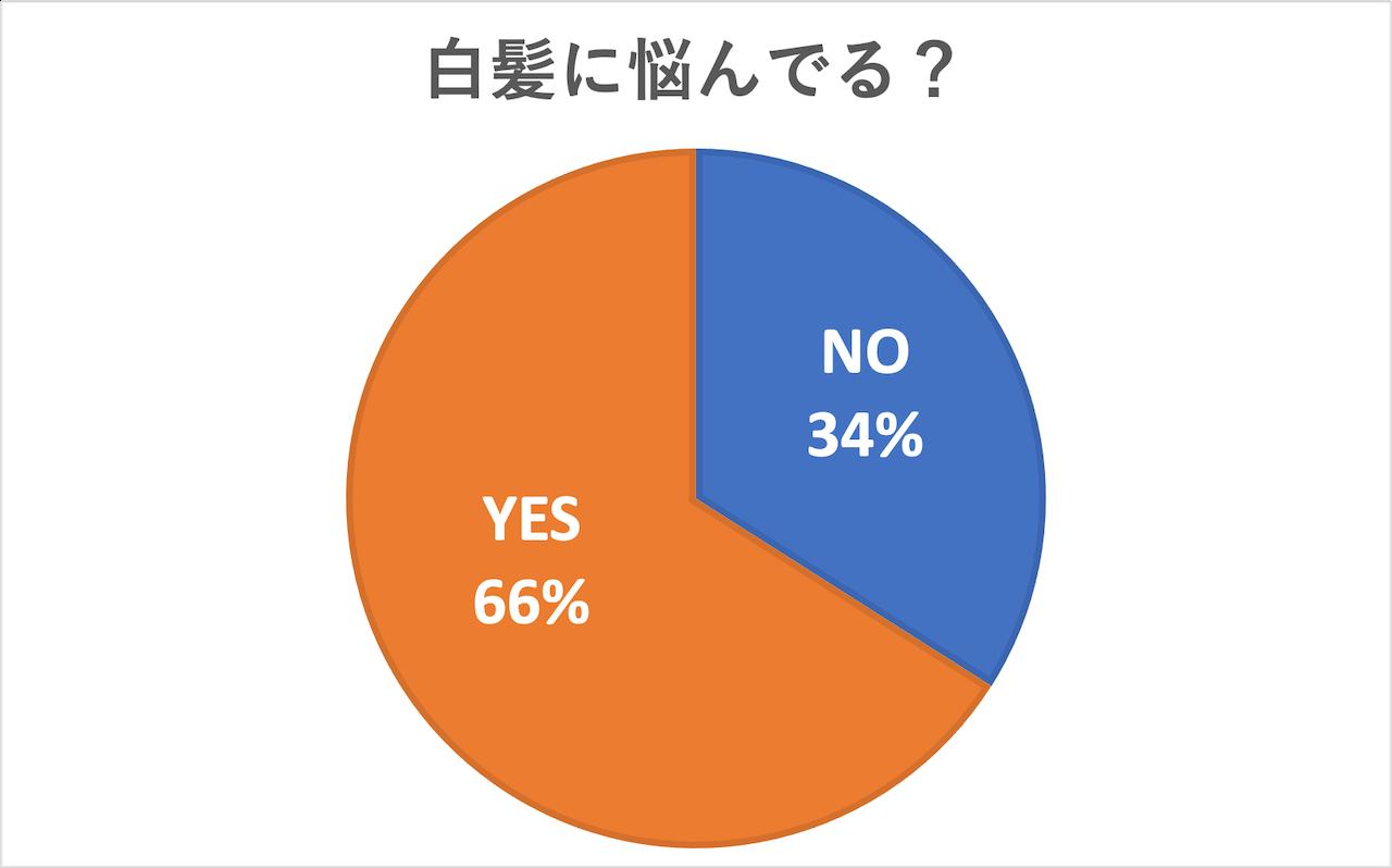 白髪に悩んでいる?」と聞いたところ66%が「YES」と回答しました。白髪の量にもよると思いますが、年齢的に白髪を受けている人も少なくはないようですね。