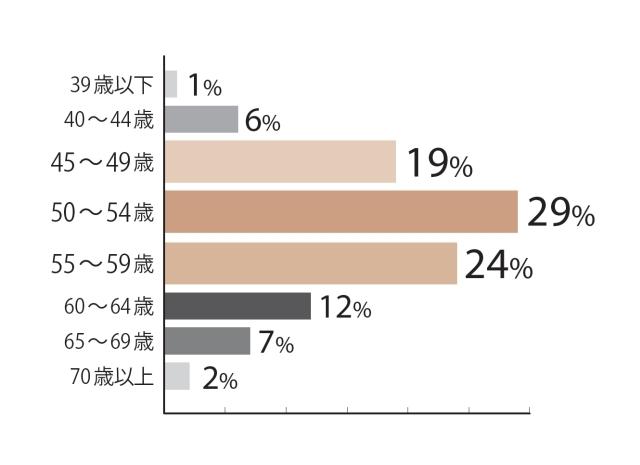 45〜49歳が19%、50〜54歳が29%、55〜59歳が24%