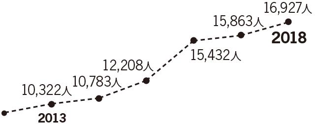 行方不明者数の推移
