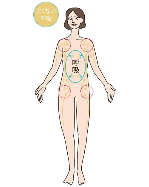 """呼吸整体師・森田愛子先生に聞く。知っているようで知らない""""呼吸""""についてのQ&A【キレイになる活】_2_1"""