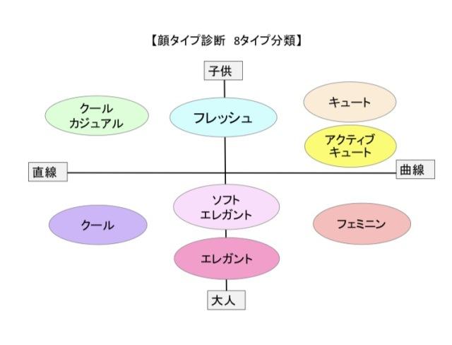 大盛り上がり☆同期メンバーと顔タイプ診断会! その1_1_3