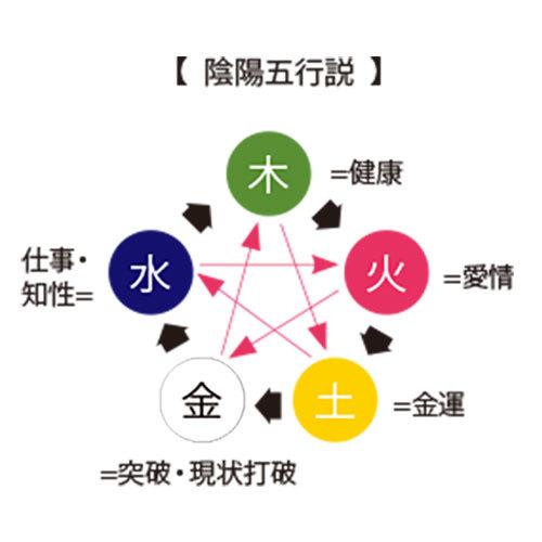陰陽五行説