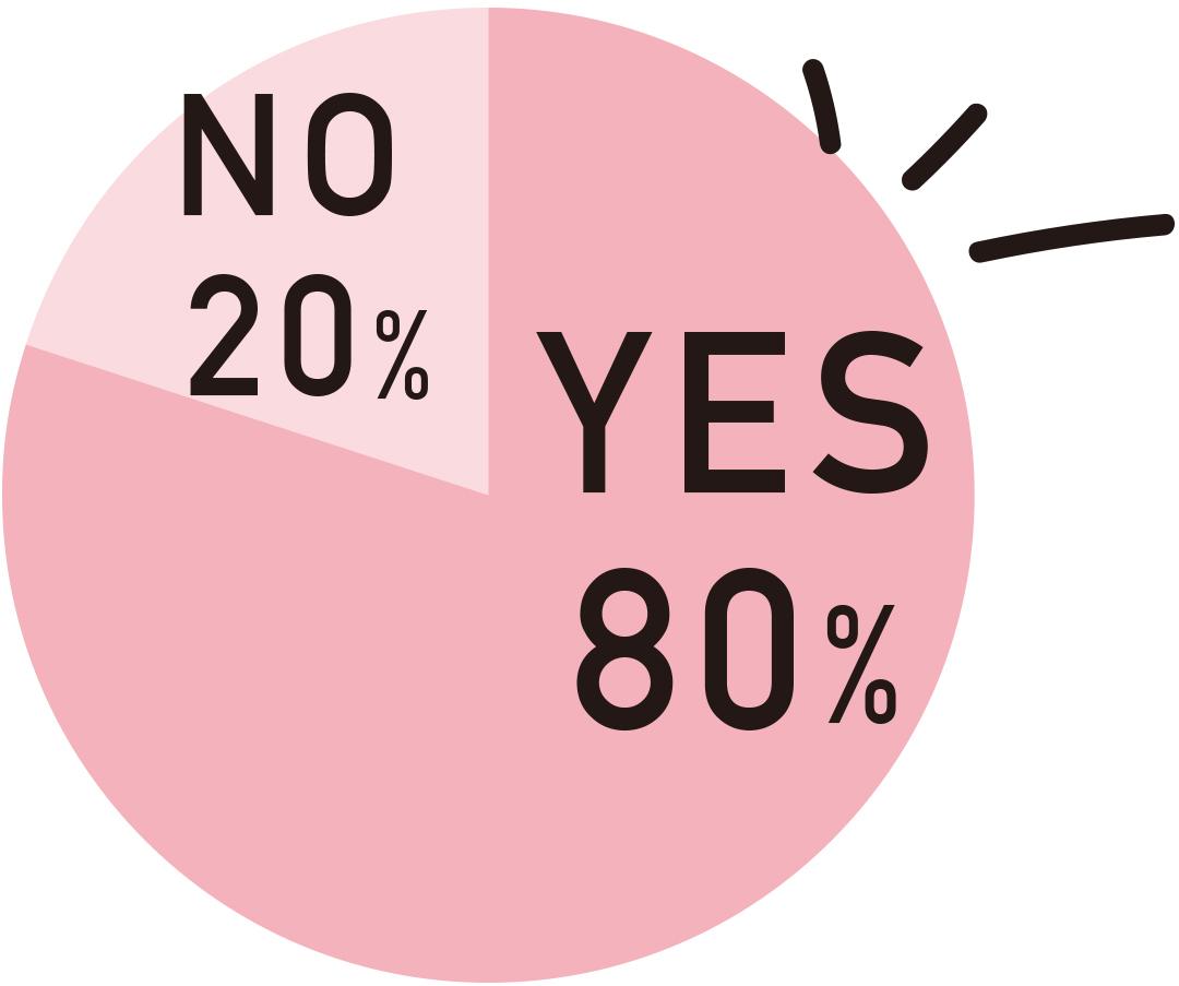 80%がハイライト使ったことある