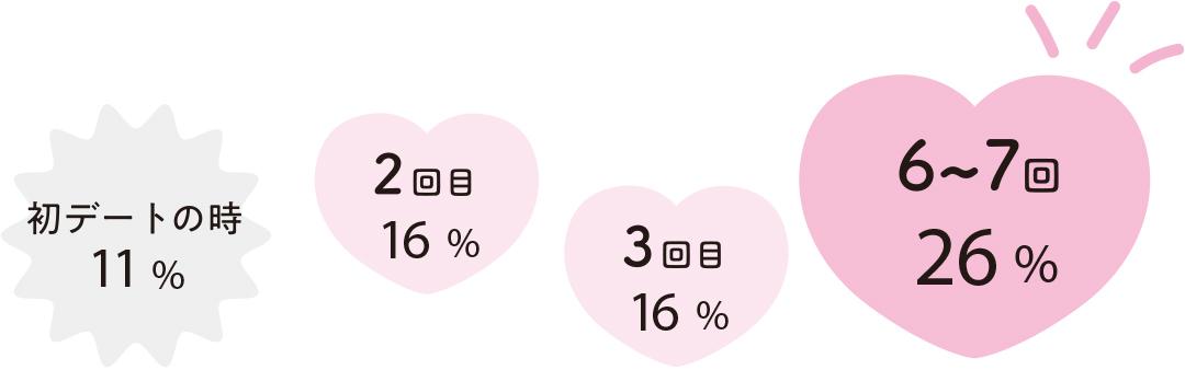 6~7回26% 3回目 16% 2回目 16% 初デートの時11%