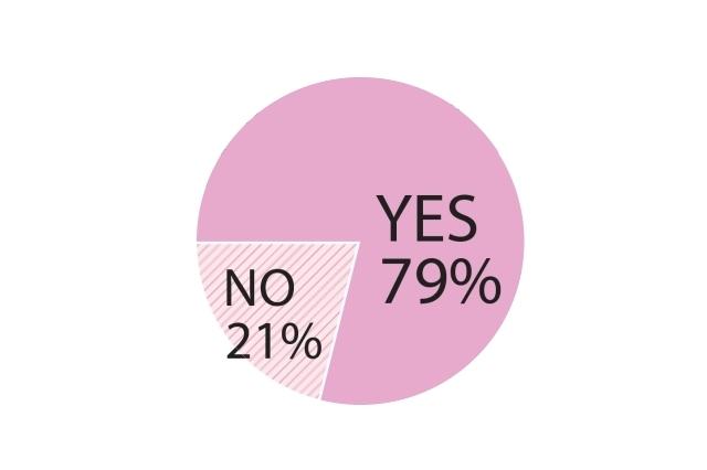 Q.たるみ治療に興味はありますか?:YES79%、NO21%