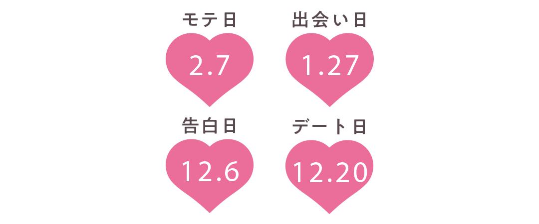 牡羊座の運勢【Love Me Doさんの恋占い2019-2020冬】_1_2